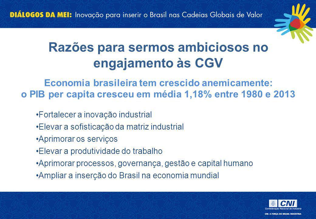 Razões para sermos ambiciosos no engajamento às CGV Fortalecer a inovação industrial Elevar a sofisticação da matriz industrial Aprimorar os serviços