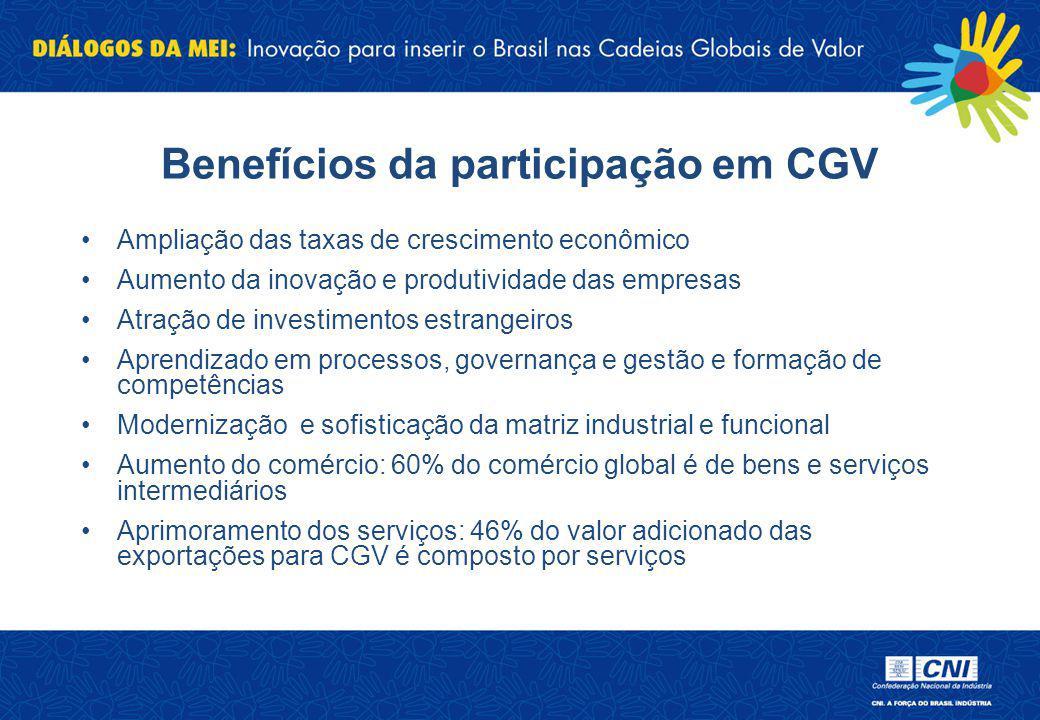 Benefícios da participação em CGV Ampliação das taxas de crescimento econômico Aumento da inovação e produtividade das empresas Atração de investiment