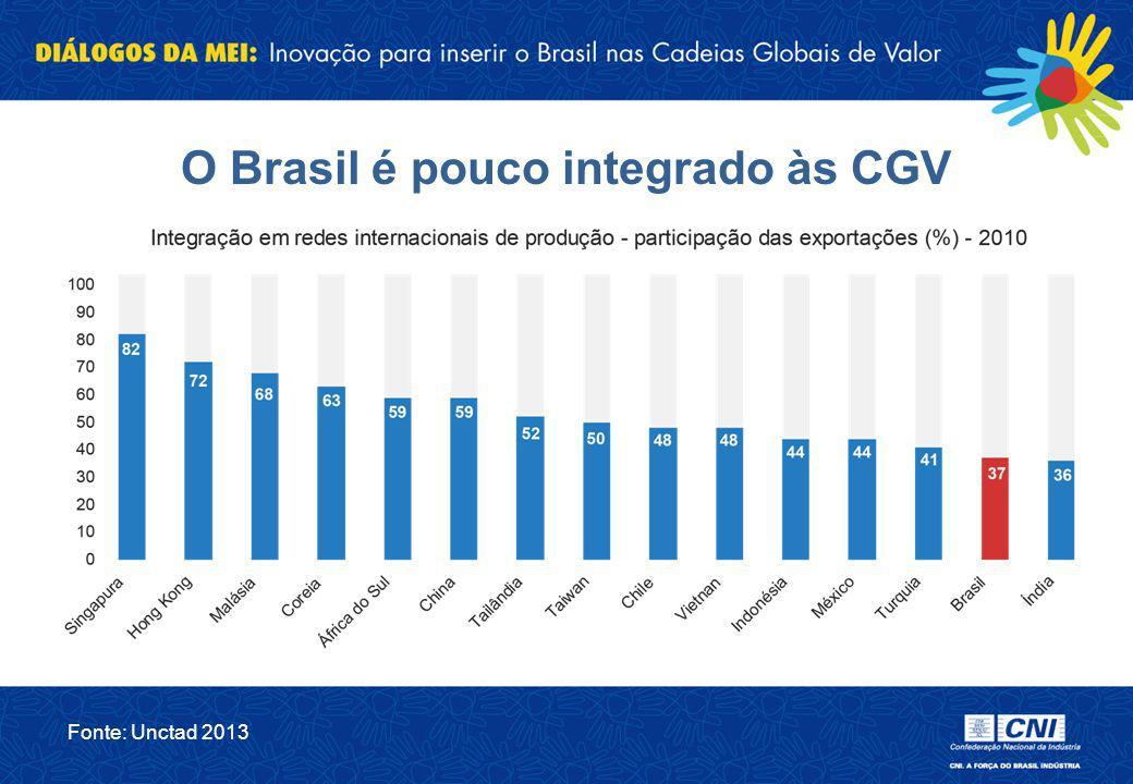 O Brasil é pouco integrado às CGV Fonte: Unctad 2013
