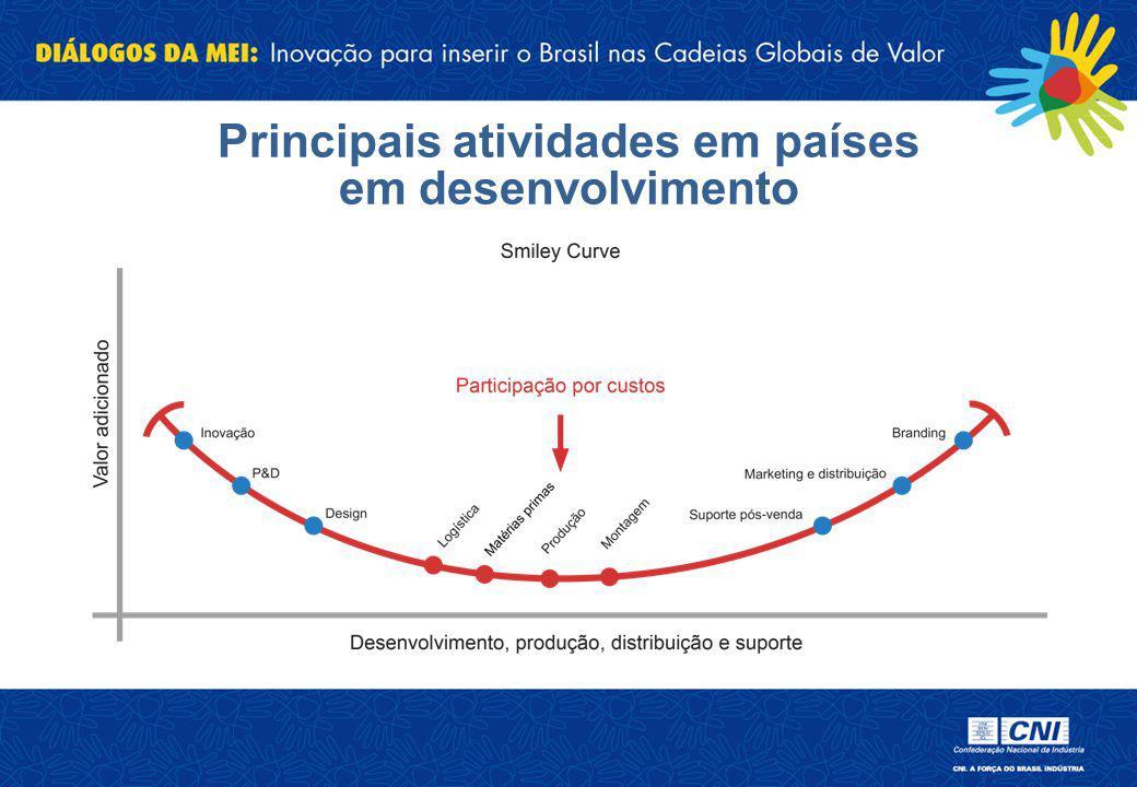 Principais atividades em países em desenvolvimento