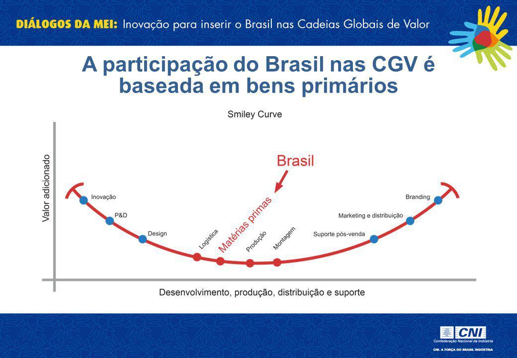 A participação do Brasil nas CGV é baseada em bens primários