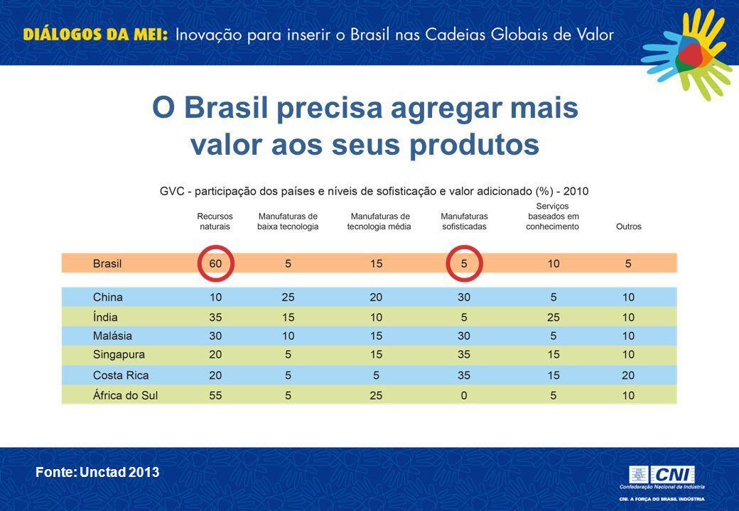 O Brasil precisa agregar mais valor aos seus produtos Fonte: Unctad 2013