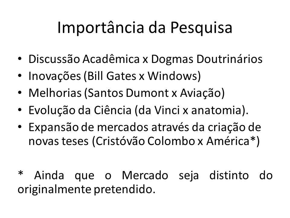 Importância da Pesquisa Discussão Acadêmica x Dogmas Doutrinários Inovações (Bill Gates x Windows) Melhorias (Santos Dumont x Aviação) Evolução da Ciência (da Vinci x anatomia).