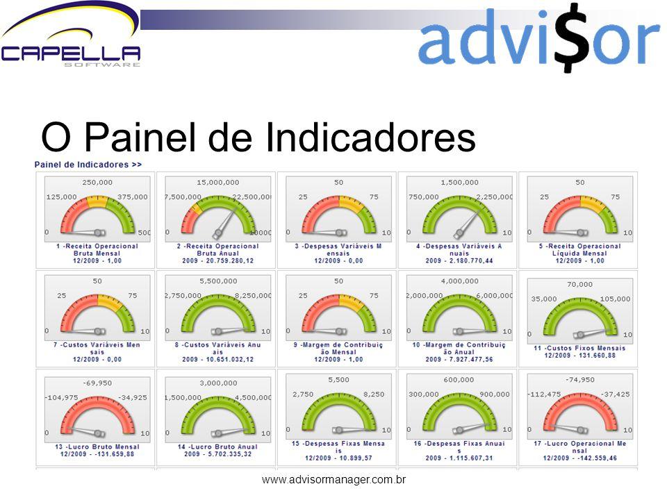 www.advisormanager.com.br O Painel de Indicadores