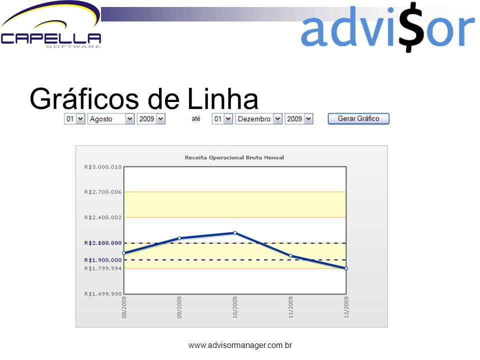 www.advisormanager.com.br Gráficos de Linha