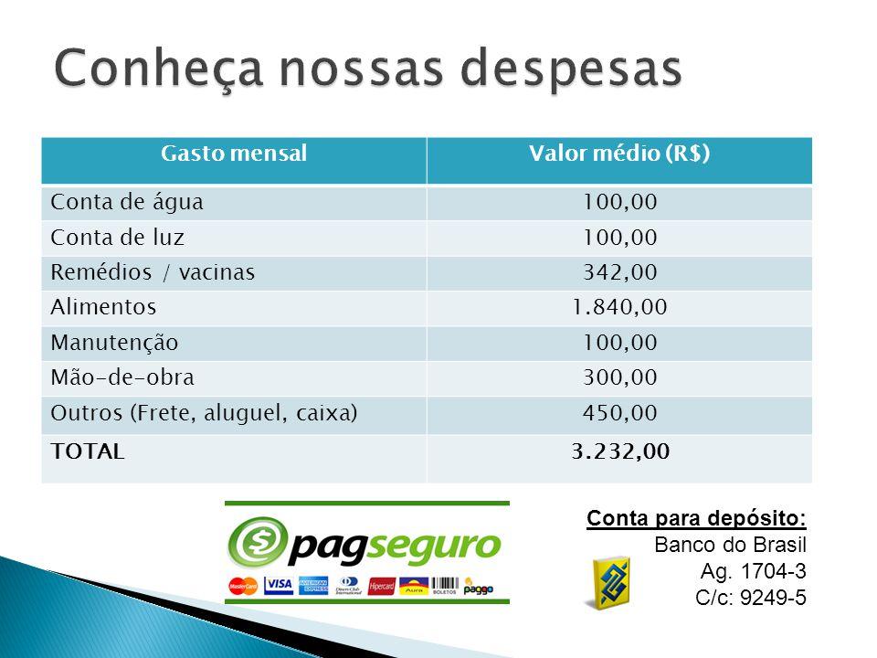 Gasto mensalValor médio (R$) Conta de água100,00 Conta de luz100,00 Remédios / vacinas342,00 Alimentos1.840,00 Manutenção100,00 Mão-de-obra300,00 Outros (Frete, aluguel, caixa)450,00 TOTAL3.232,00 Conta para depósito: Banco do Brasil Ag.