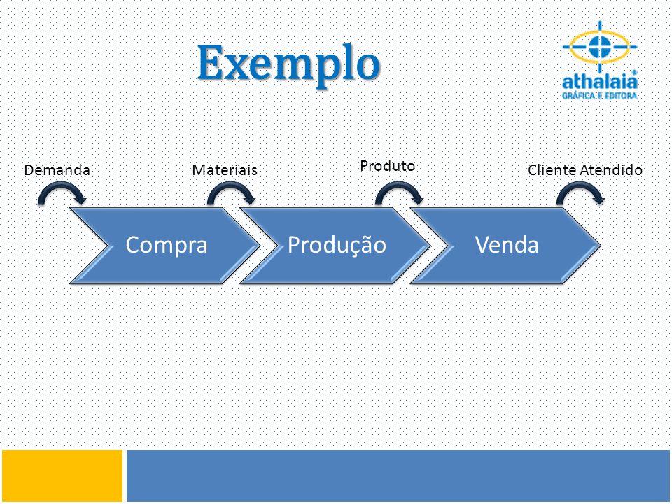 Exemplo CompraProduçãoVenda DemandaMateriais Produto Cliente Atendido