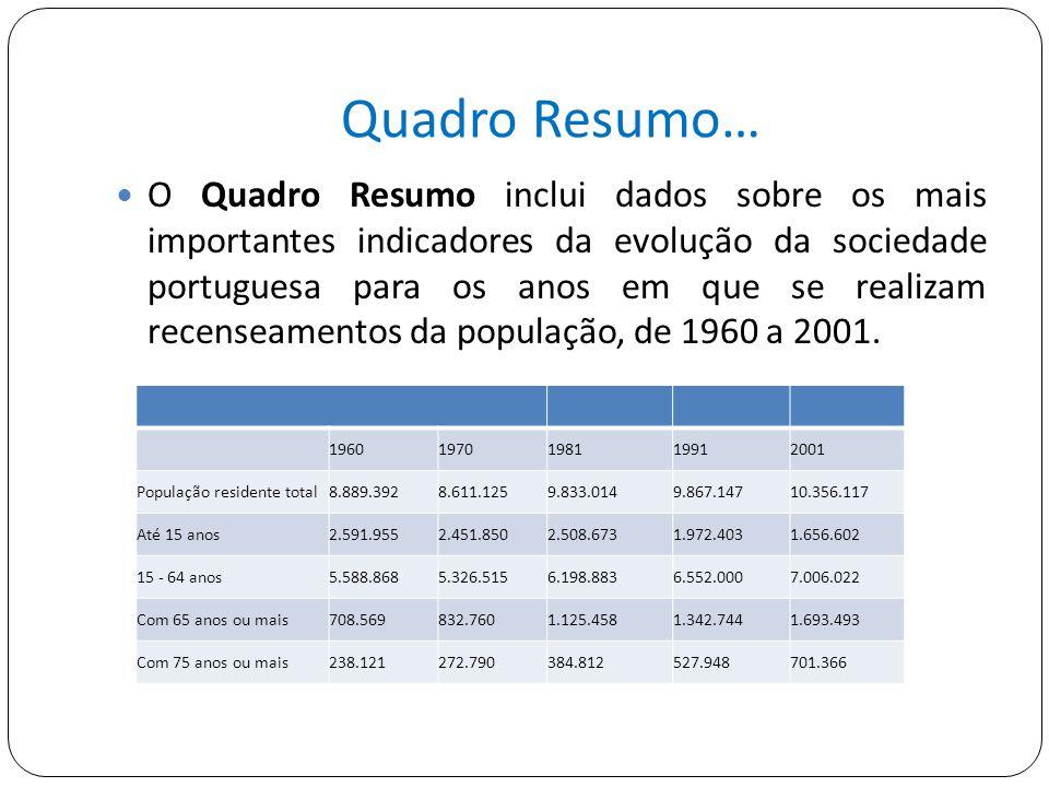 Quadro Resumo… O Quadro Resumo inclui dados sobre os mais importantes indicadores da evolução da sociedade portuguesa para os anos em que se realizam recenseamentos da população, de 1960 a 2001.