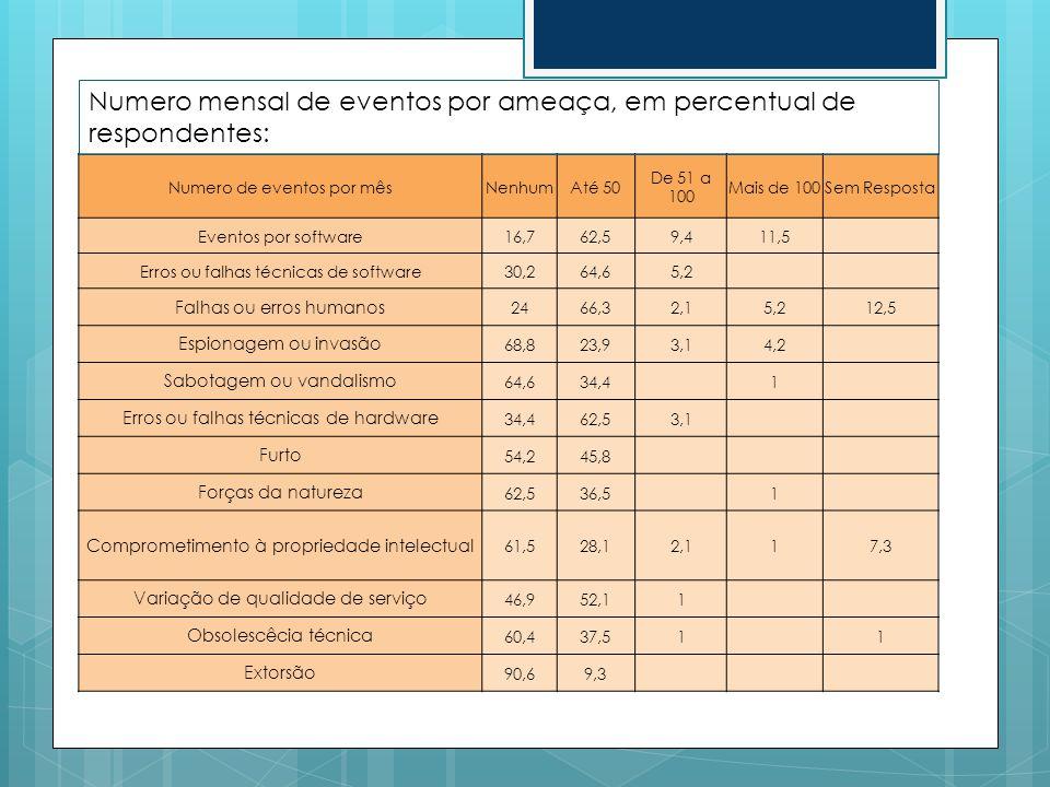 Numero de eventos por mêsNenhumAté 50 De 51 a 100 Mais de 100Sem Resposta Eventos por software16,762,59,411,5 Erros ou falhas técnicas de software30,2