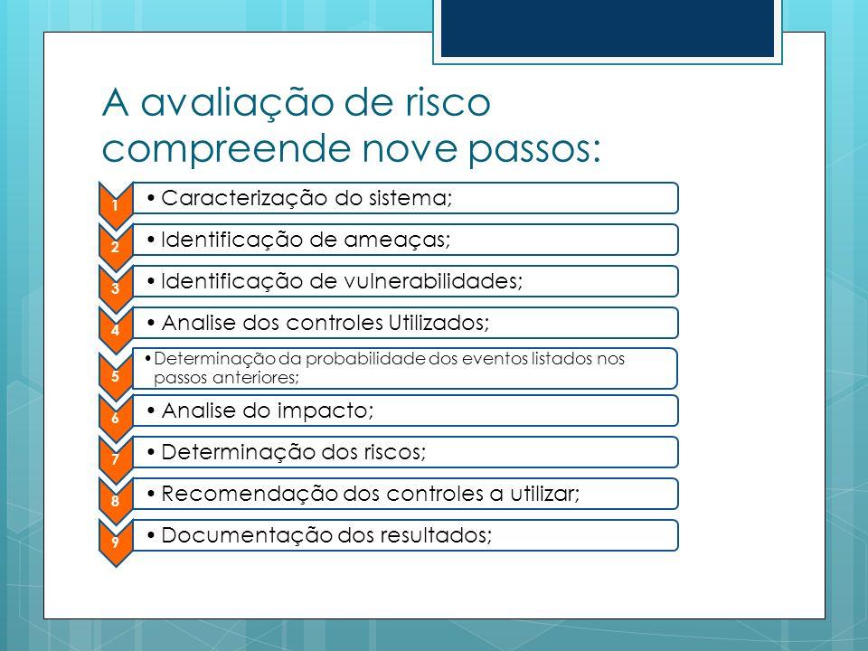 A avaliação de risco compreende nove passos: 1 Caracterização do sistema; 2 Identificação de ameaças; 3 Identificação de vulnerabilidades; 4 Analise d