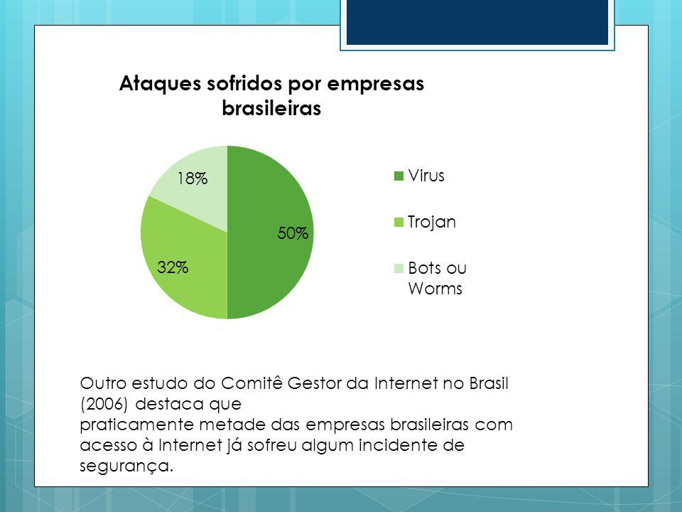Outro estudo do Comitê Gestor da Internet no Brasil (2006) destaca que praticamente metade das empresas brasileiras com acesso à Internet já sofreu al
