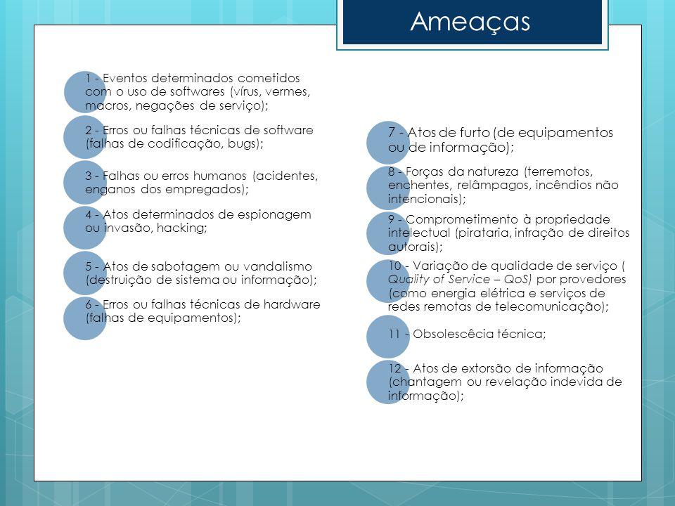 1 - Eventos determinados cometidos com o uso de softwares (vírus, vermes, macros, negações de serviço); 2 - Erros ou falhas técnicas de software (falh