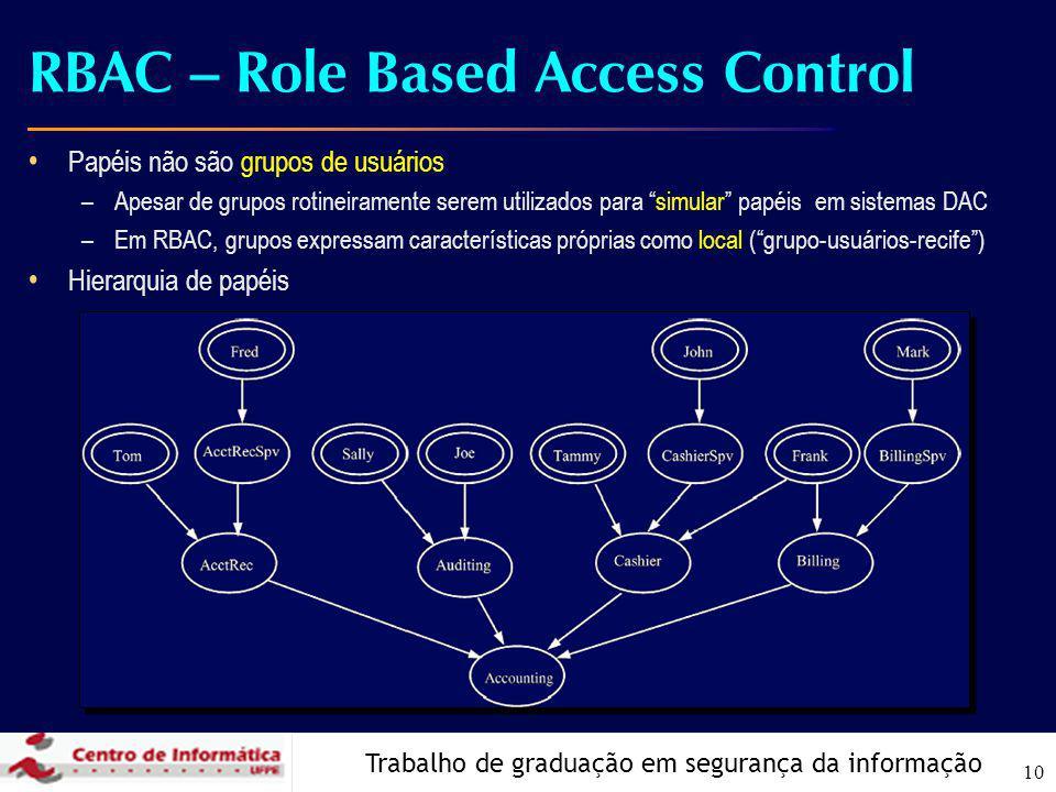 Trabalho de graduação em segurança da informação 10 RBAC – Role Based Access Control Papéis não são grupos de usuários –Apesar de grupos rotineirament