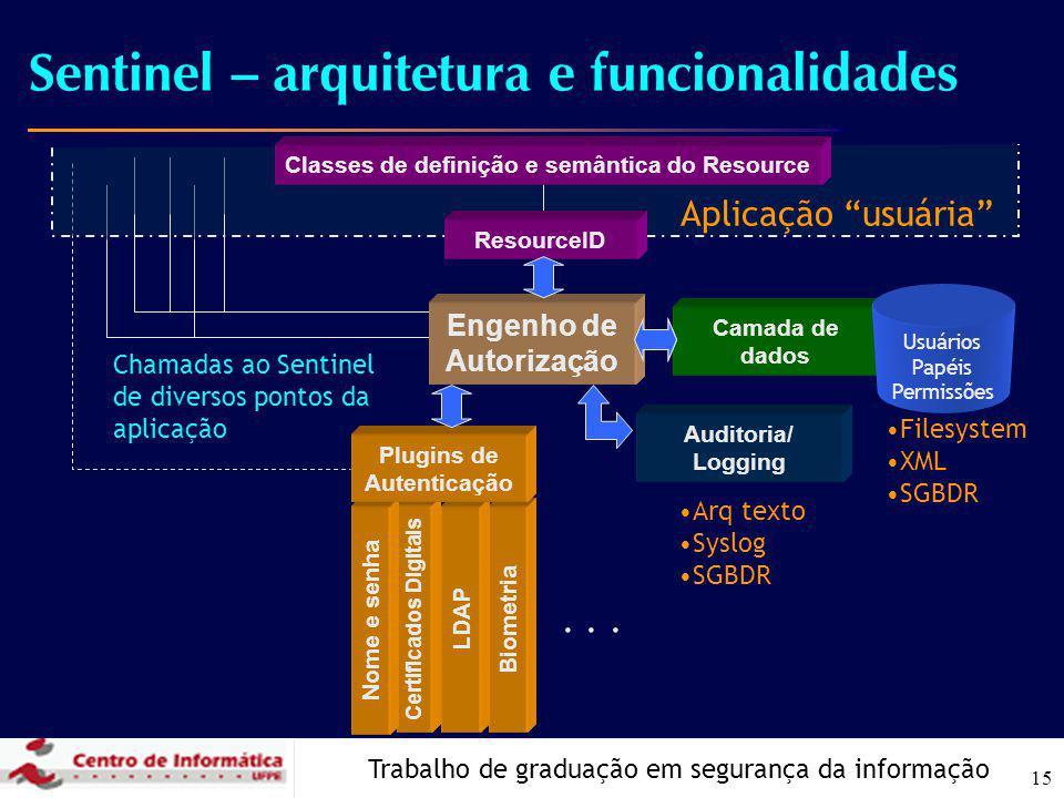 Trabalho de graduação em segurança da informação 15 Sentinel – arquitetura e funcionalidades ResourceID Biometria LDAP Certificados Digitais Nome e se