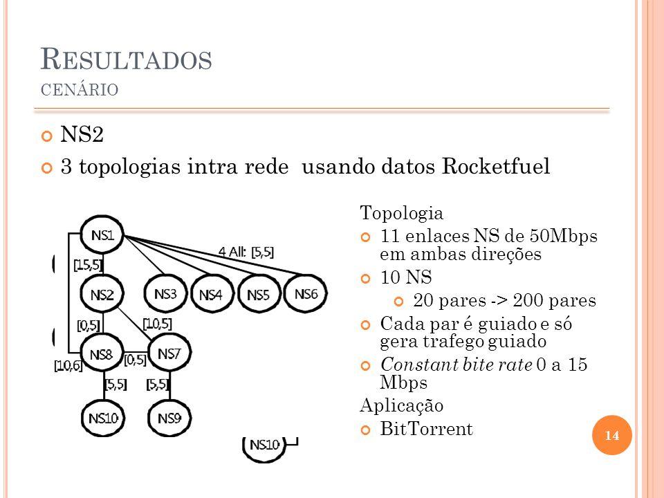 R ESULTADOS CENÁRIO 14 NS2 3 topologias intra rede usando datos Rocketfuel Topologia 11 enlaces NS de 50Mbps em ambas direções 10 NS 20 pares -> 200 pares Cada par é guiado e só gera trafego guiado Constant bite rate 0 a 15 Mbps Aplicação BitTorrent