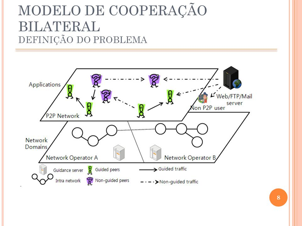 9 MODELO DE COOPERAÇÃO BILATERAL VISÃO GLOBAL