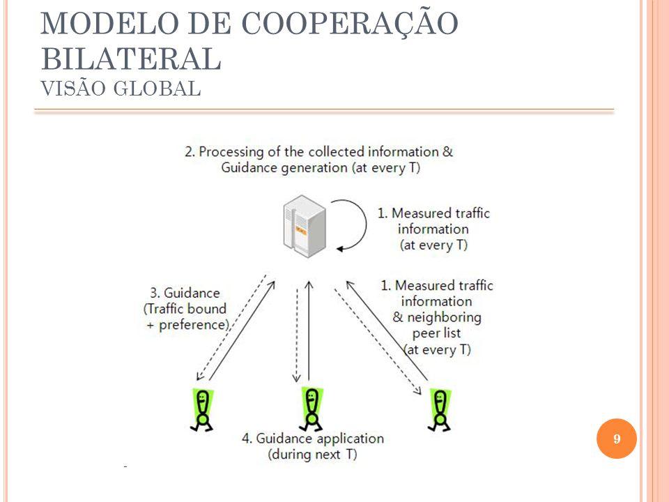 10 MODELO DE COOPERAÇÃO BILATERAL COLEÇÃO DE INFORMAÇÃO COOPERATIVA NA REDE