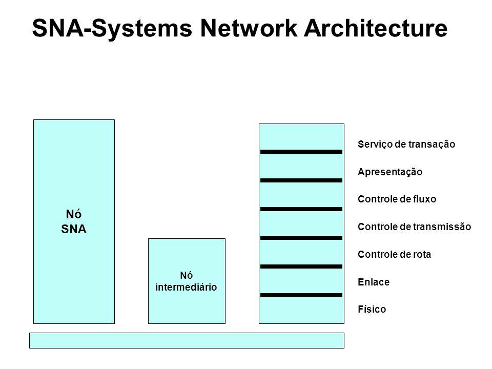 SNA-camadas da arquitetura Transação - Fornece serviços de aplicação tais como: acesso a banco de dados distribuído e intercâmbio de documentos para usuários da rede Apresentação - Formatação de dados para apresentação nos diversos dispositivos e coordenação do compartilhamento de recursos