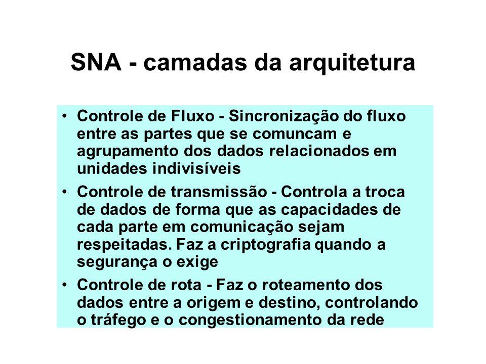 SNA - Camadas da arquitetura Enlace - Transmite os dados de uma forma confiável ao longo das rotas Físico - Conecta nós adjacentes física e eletricamente