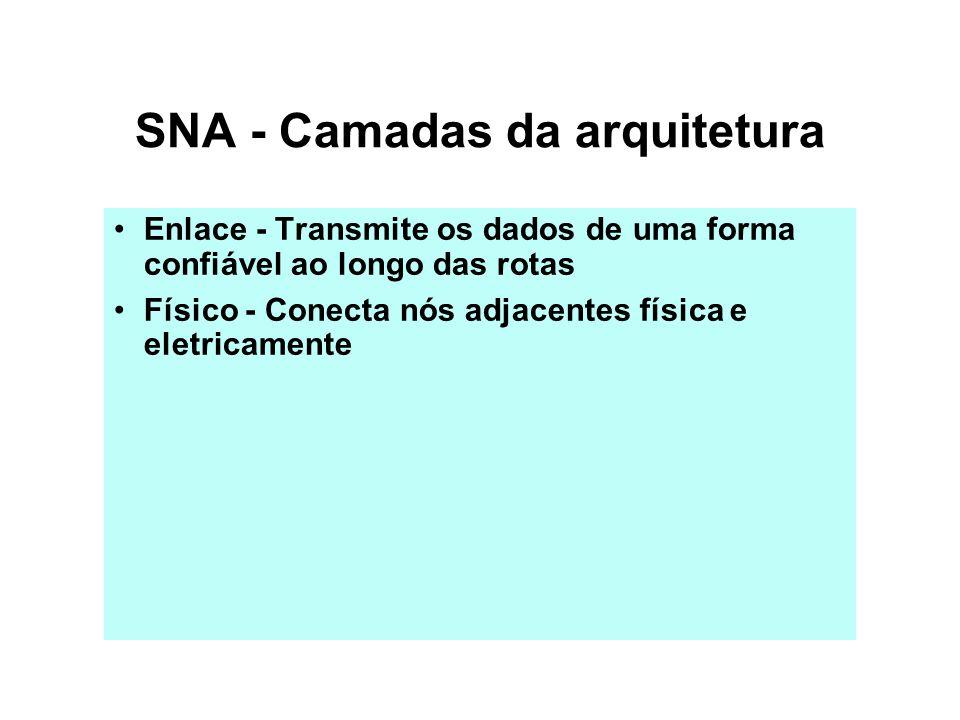 Método de Acesso e Telecomunicações Nó Hospedeiro Tipo 5 Programa de aplicação Programa de aplicação Sub-sistema aplicação LU PU SSCP Controle do Caminho Método de acesso SNA