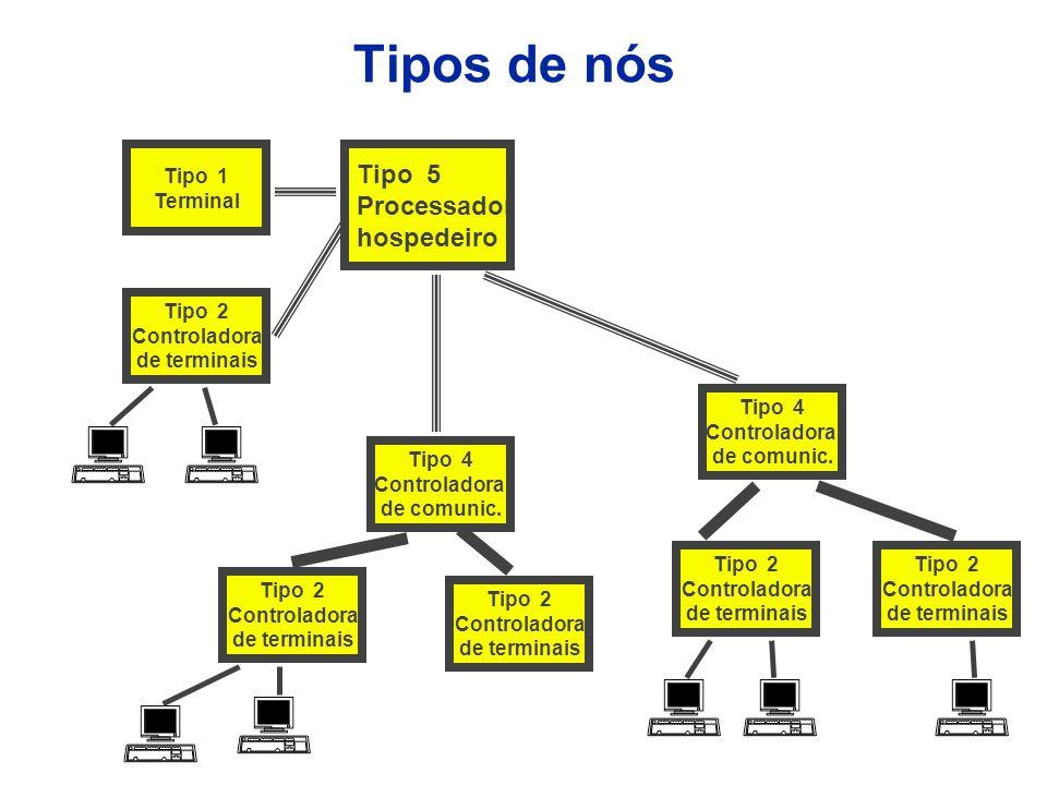 Rede SNA de múltiplos domínios T5 T4 T2 T5 T4 T2 T5 T4 T2 T4 Dominio ADominio B Dominio C Dominio D Dominio E Dominio F