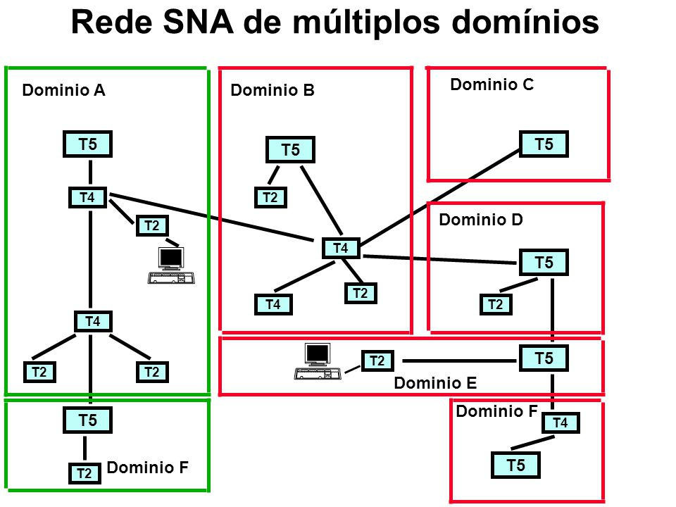 Formato do pacote SNA Function Management Header Transmission header Request/Response Header Request/Response Unit Categories 00-Function Management 01-Network Control 10-Data Flow Control 11-Session Control SNA packet Basic Information Unit (BIU) Basic Transmission Unit (BTU) Data Link Control Header Data Link Control Trailer