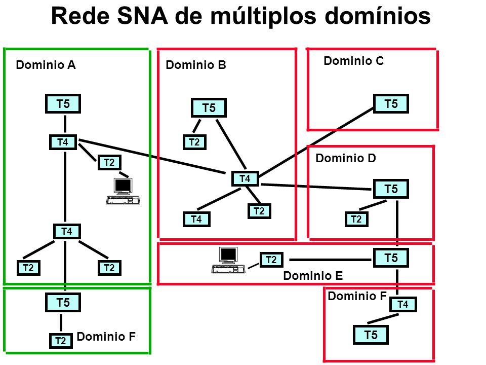APPC APPC está baseada em um tipo de unidade lógica: LU 6.2 LU 6.2 apoia conversação entre dois programas Primitivas da LU6.2 podem ser acionadas de diversas maneiras, dependendo do ambiente de programação Uma série de conversações pode usar a mesma sessão LU-LU LU 6.2 permite sessões paralelas simultâneas entre duas unidades lógicas