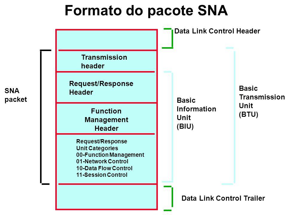SNA-WAN Host M Controladora de terminais 3274 FEP M SDLC Terminal M M Host FEP SDLC Controladora de Comunicações 374x