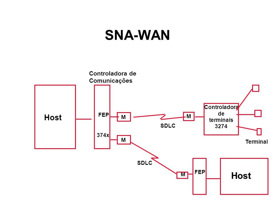 R M R M IBM 9121 IBM 3725 R Servidor Estação M M IBM 3274 SDLC SDLCSDLCSDLCSDLC Servidor de comun.