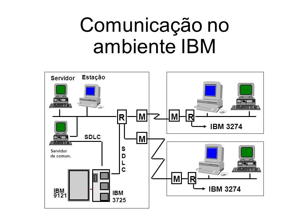 Integração básica SNA com uma rede local Um dos equipamentos da rede local emula uma controladora de terminais (3274, por exemplo) Em uma ou mais estações da rede local é executado um programa que emula terminal (tal como 3278) Utilitários adicionais permitem capturar telas armazenando-as em arquivos na própria estação assim como transferir arquivos da estação para o HOST.