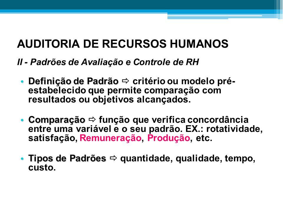 AUDITORIA DE RECURSOS HUMANOS II - Padrões de Avaliação e Controle de RH Definição de Padrão Definição de Padrão  critério ou modelo pré- estabelecid