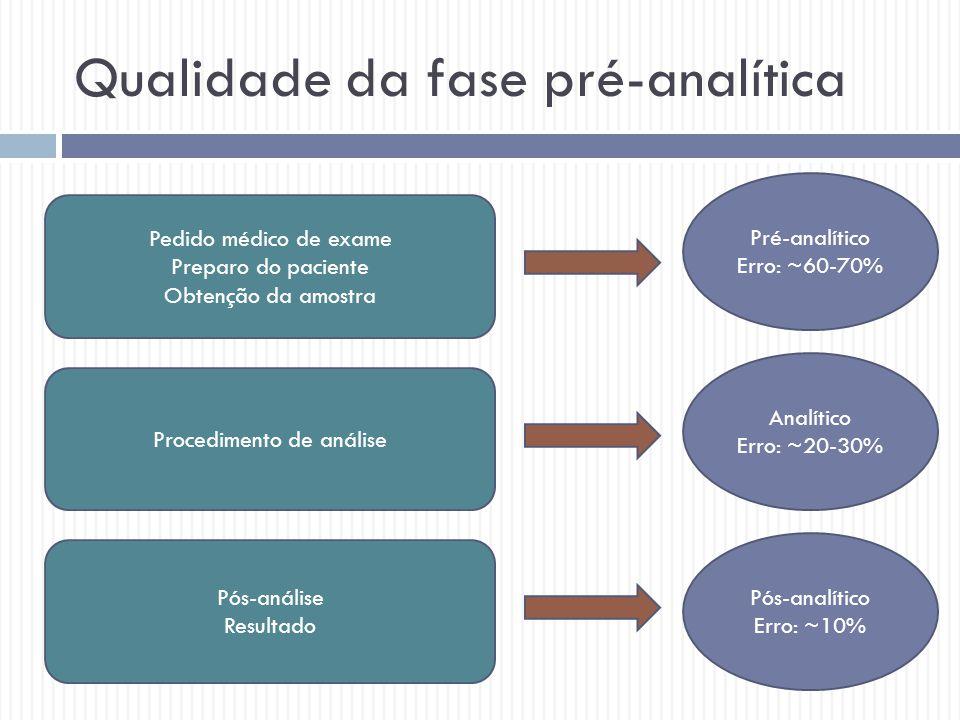 Qualidade da fase pré-analítica Pedido médico de exame Preparo do paciente Obtenção da amostra Procedimento de análise Pós-análise Resultado Pré-analí