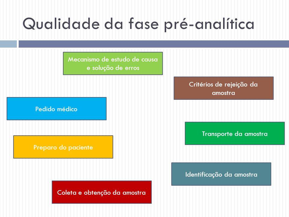Qualidade da fase pré-analítica Mecanismo de estudo de causa e solução de erros Pedido médico Preparo do paciente Coleta e obtenção da amostra Identif