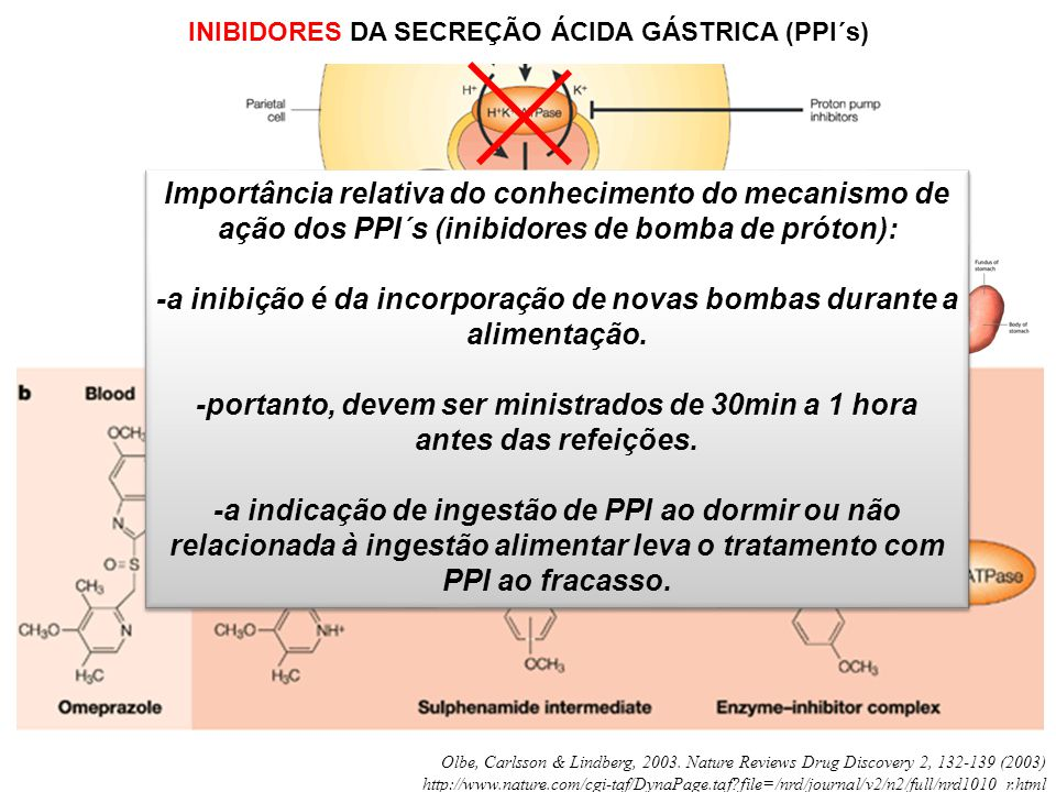 INIBIDORES DA SECREÇÃO ÁCIDA GÁSTRICA (PPI´s) Olbe, Carlsson & Lindberg, 2003. Nature Reviews Drug Discovery 2, 132-139 (2003) http://www.nature.com/c