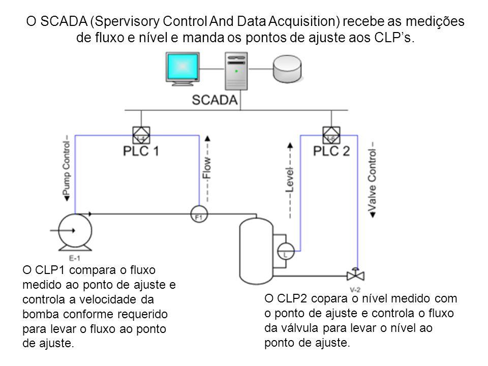 O CLP1 compara o fluxo medido ao ponto de ajuste e controla a velocidade da bomba conforme requerido para levar o fluxo ao ponto de ajuste. O CLP2 cop