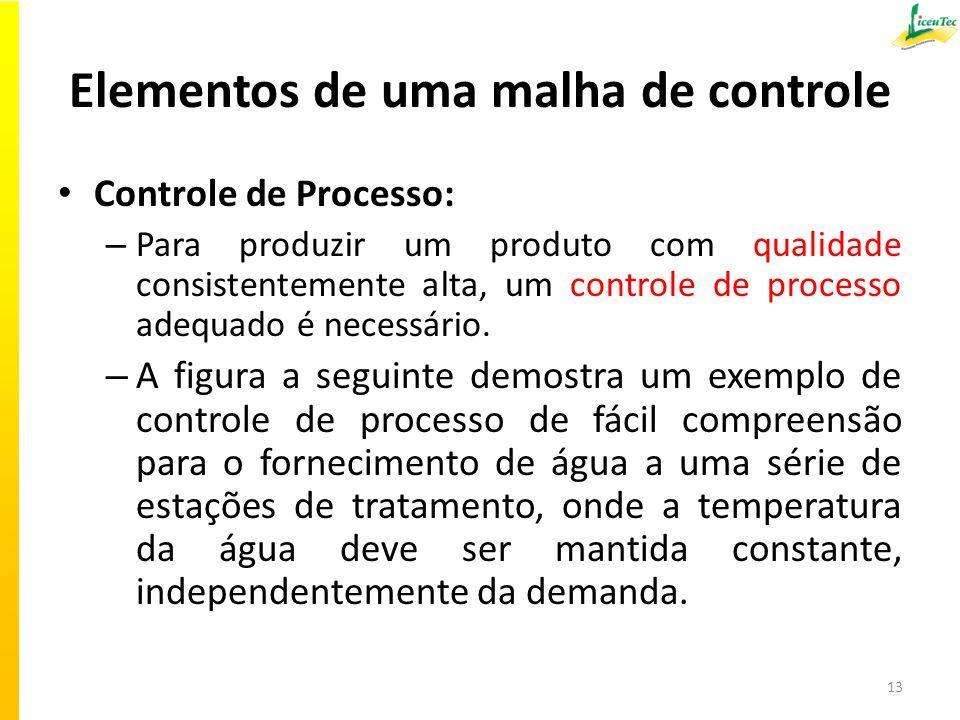 Elementos de uma malha de controle Controle de Processo: – Para produzir um produto com qualidade consistentemente alta, um controle de processo adequado é necessário.