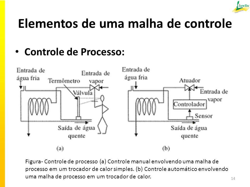 Elementos de uma malha de controle Controle de Processo: 14 Figura- Controle de processo (a) Controle manual envolvendo uma malha de processo em um trocador de calor simples.