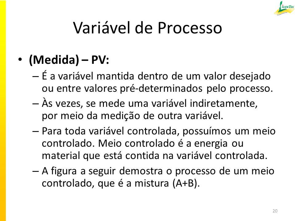 Variável de Processo (Medida) – PV: – É a variável mantida dentro de um valor desejado ou entre valores pré-determinados pelo processo. – Às vezes, se