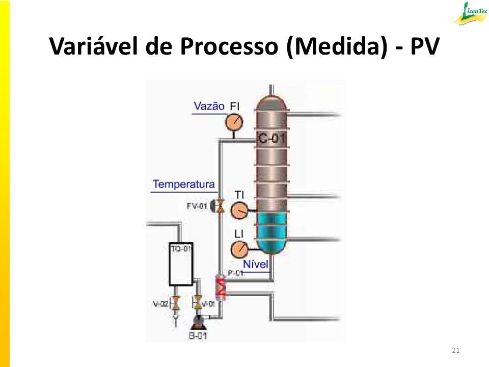 Variável de Processo (Medida) - PV 21