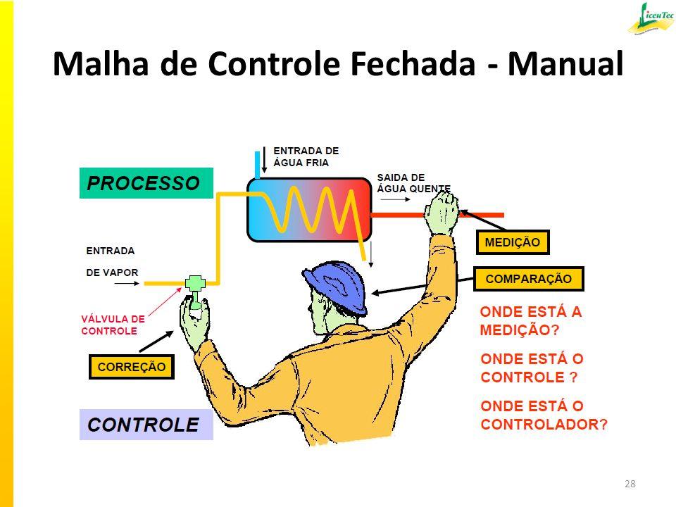 Malha de Controle Fechada - Manual 28