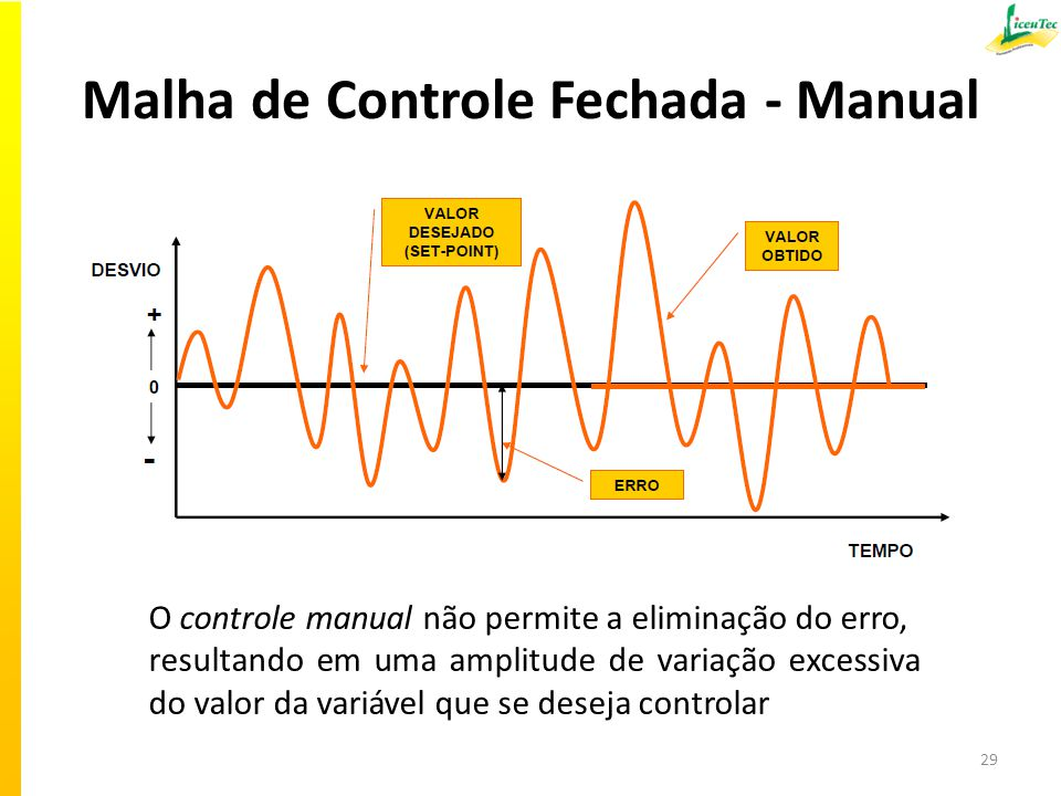 Malha de Controle Fechada - Manual 29 O controle manual não permite a eliminação do erro, resultando em uma amplitude de variação excessiva do valor d