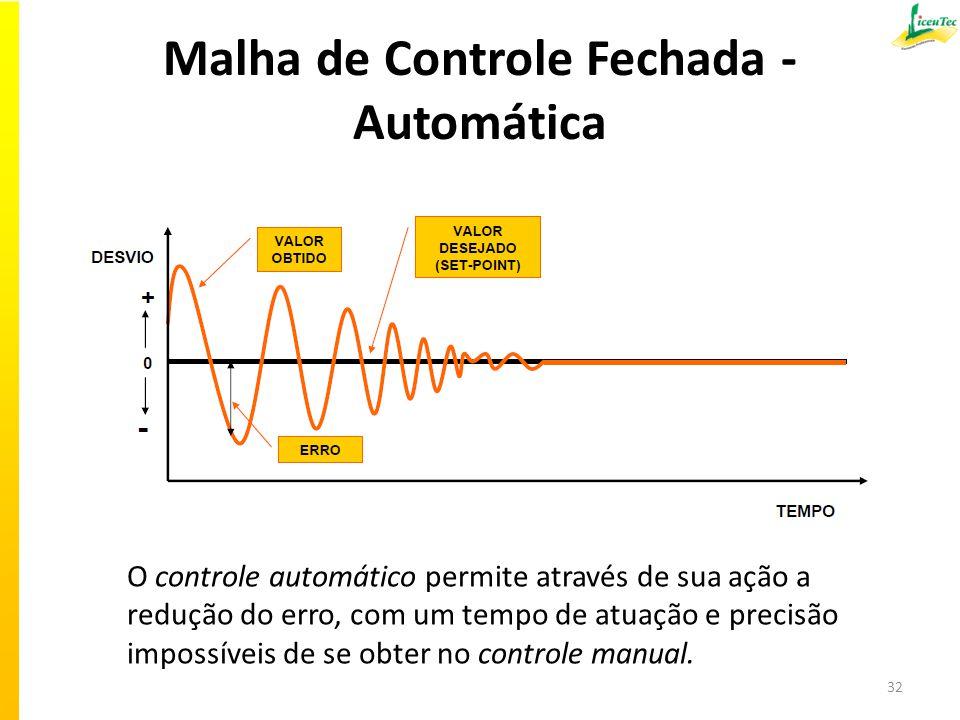 Malha de Controle Fechada - Automática 32 O controle automático permite através de sua ação a redução do erro, com um tempo de atuação e precisão impossíveis de se obter no controle manual.