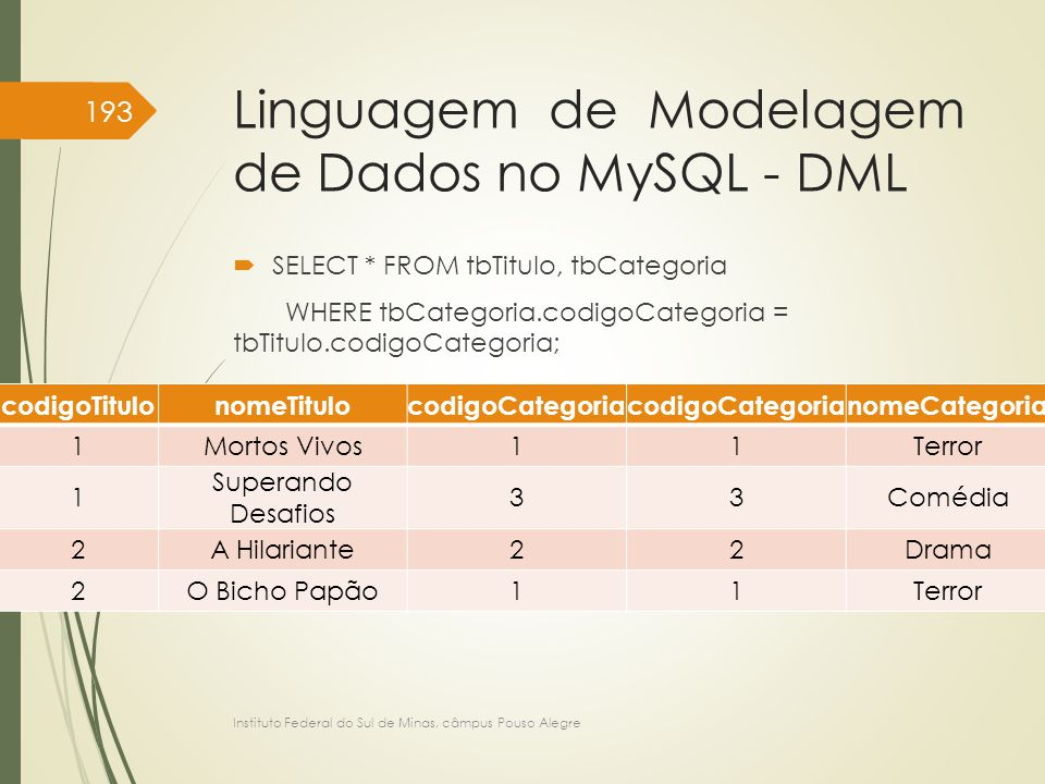 Linguagem de Modelagem de Dados no MySQL - DML  SELECT * FROM tbTitulo, tbCategoria WHERE tbCategoria.codigoCategoria = tbTitulo.codigoCategoria; Ins