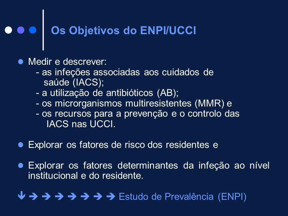 Medir e descrever: - as infeções associadas aos cuidados de saúde (IACS); - a utilização de antibióticos (AB); - os microrganismos multiresistentes (M
