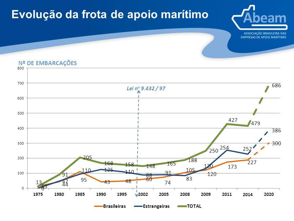 Evolução da frota de apoio marítimo 2014