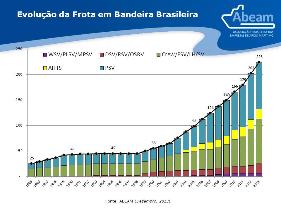 Evolução da Frota em Bandeira Brasileira Fonte: ABEAM (Dezembro, 2013)