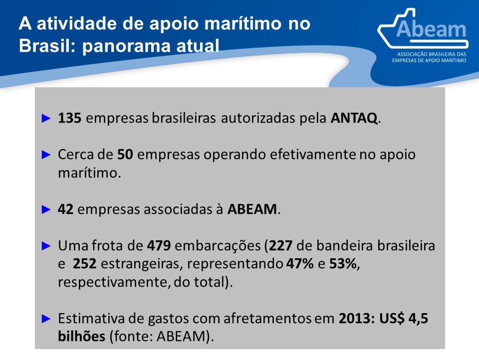 A atividade de apoio marítimo no Brasil: panorama atual ► 135 empresas brasileiras autorizadas pela ANTAQ. ► Cerca de 50 empresas operando efetivament