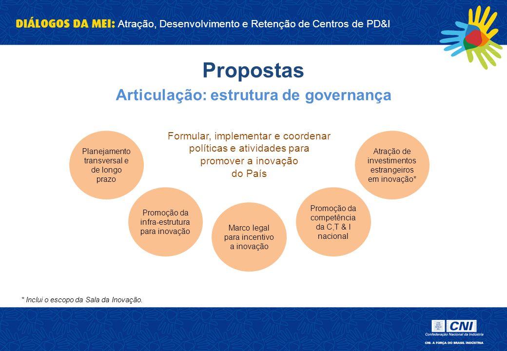 Atração, Desenvolvimento e Retenção de Centros de PD&I Propostas Articulação: estrutura de governança Planejamento transversal e de longo prazo Promoç