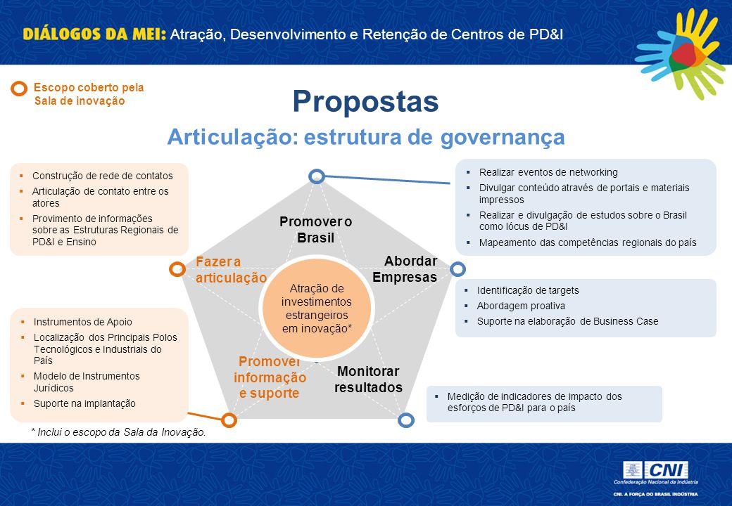 Atração, Desenvolvimento e Retenção de Centros de PD&I Propostas Articulação: estrutura de governança * Inclui o escopo da Sala da Inovação.  Realiza