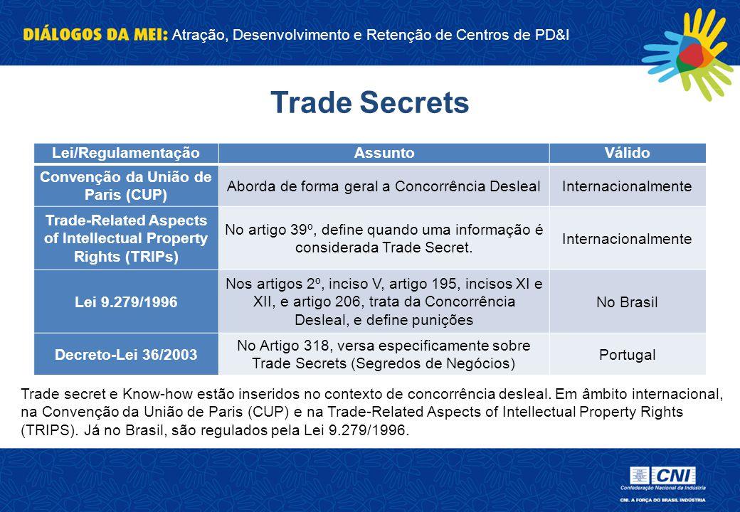 Atração, Desenvolvimento e Retenção de Centros de PD&I Trade Secrets Lei/RegulamentaçãoAssuntoVálido Convenção da União de Paris (CUP) Aborda de forma